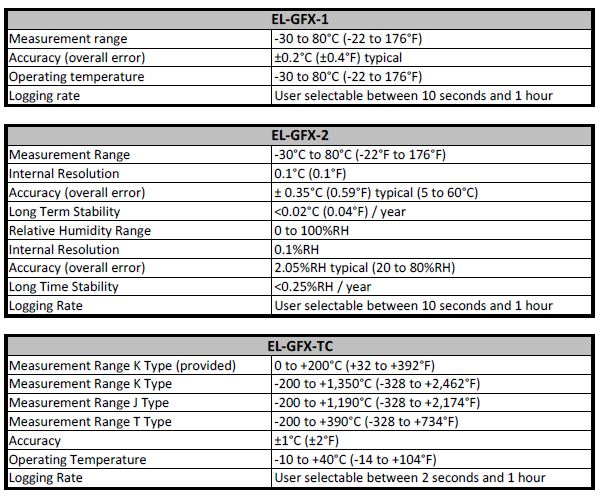 Stand-Alone Data Logger Specs