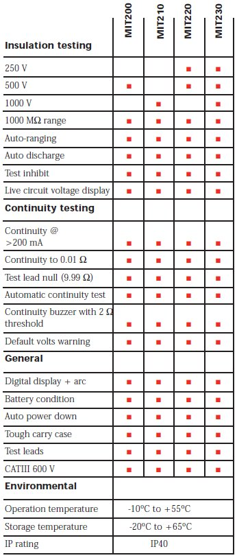 Compact Insulation Resistance Testers Specs