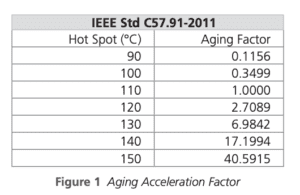 aging acceleration factors
