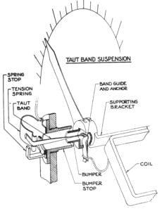 taut band diagram