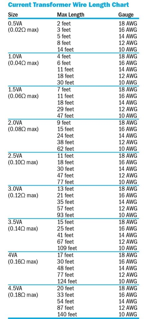 Transformer Wire Length Chart