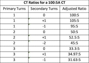 CT Ratio for 100:5A CT