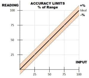 Meter Accuracy Chart