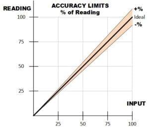 Meter Accuracy