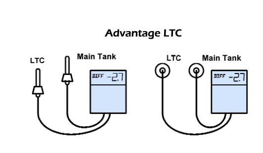 advantage ltc
