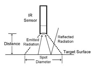IR Sensor Diagram