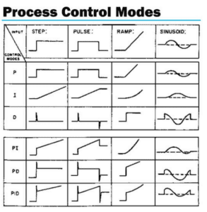 Process Control Modes