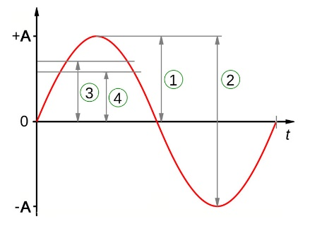 Basic AC Waveform