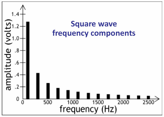 Square Wave Frequency Components