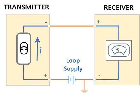 Loop Devices